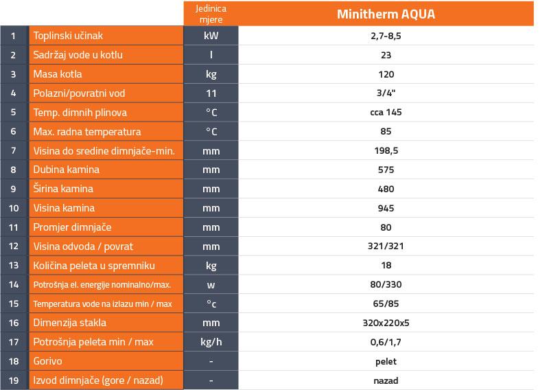 minitherm_aqua_tabela